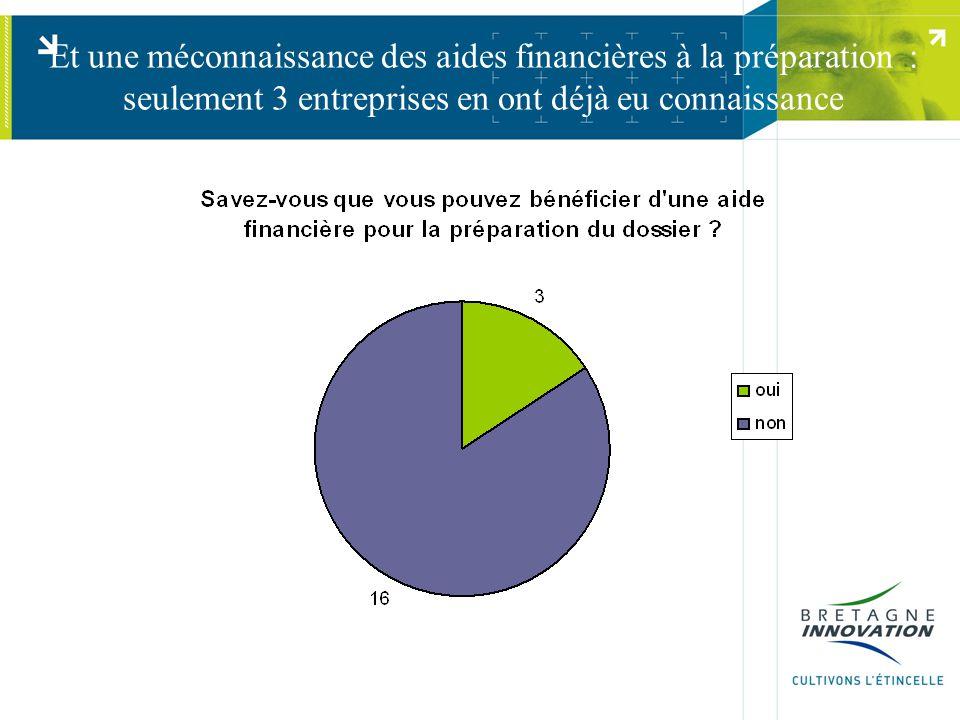 Et une méconnaissance des aides financières à la préparation : seulement 3 entreprises en ont déjà eu connaissance