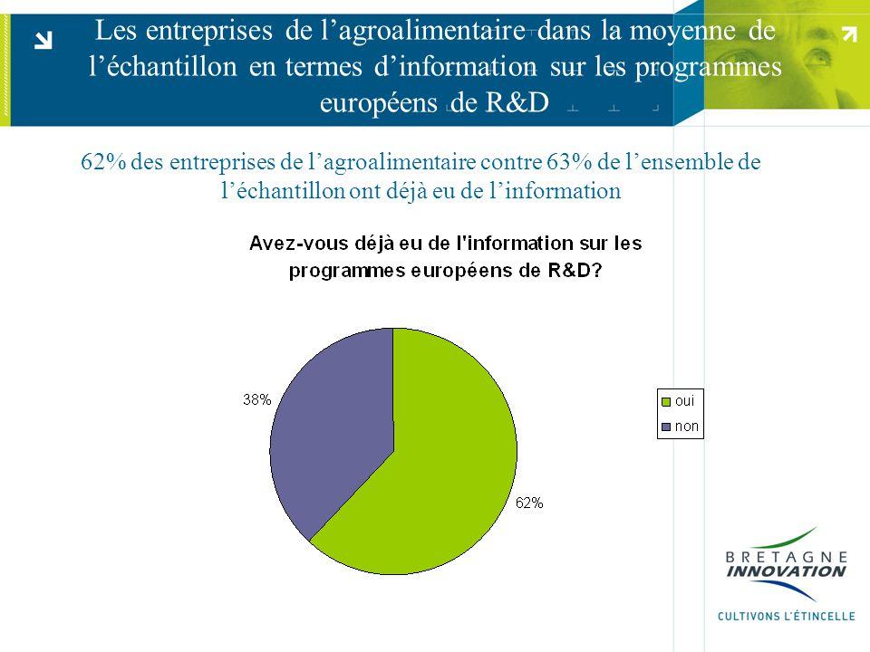 Les entreprises de l'agroalimentaire dans la moyenne de l'échantillon en termes d'information sur les programmes européens de R&D 62% des entreprises de l'agroalimentaire contre 63% de l'ensemble de l'échantillon ont déjà eu de l'information