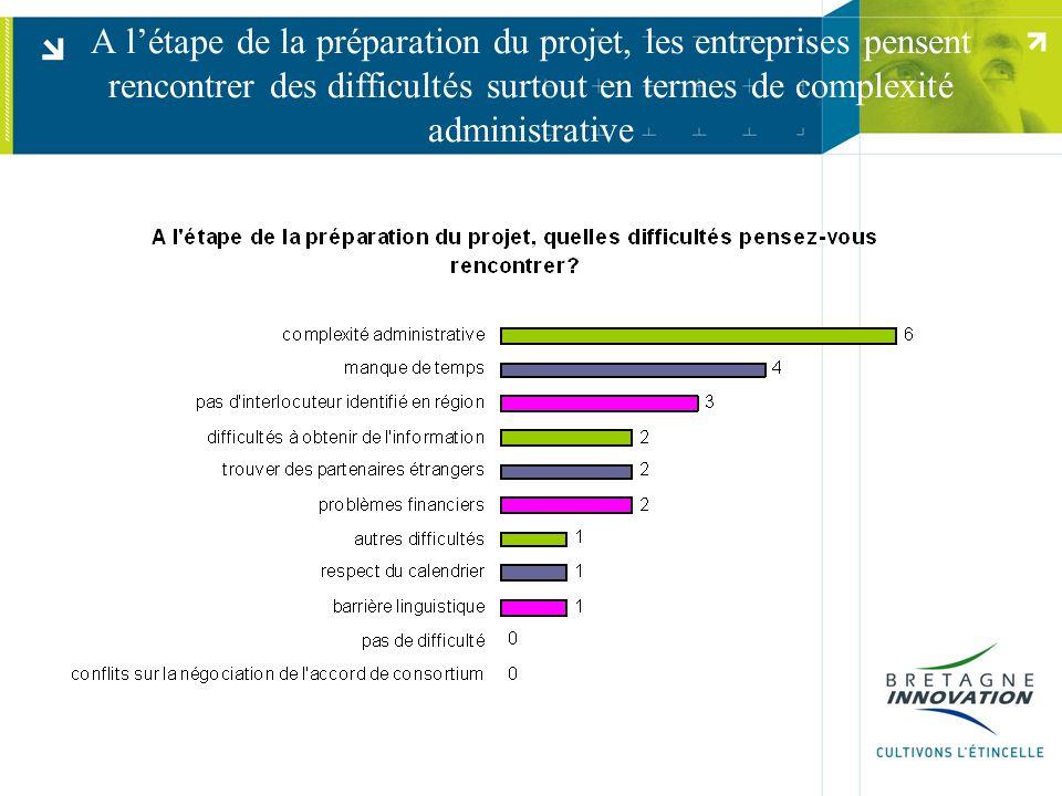 A l'étape de la préparation du projet, les entreprises pensent rencontrer des difficultés surtout en termes de complexité administrative