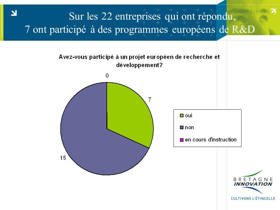 Sur les 22 entreprises qui ont répondu, 7 ont participé à des programmes européens de R&D