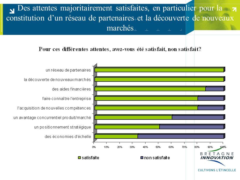 Des attentes majoritairement satisfaites, en particulier pour la constitution d'un réseau de partenaires et la découverte de nouveaux marchés