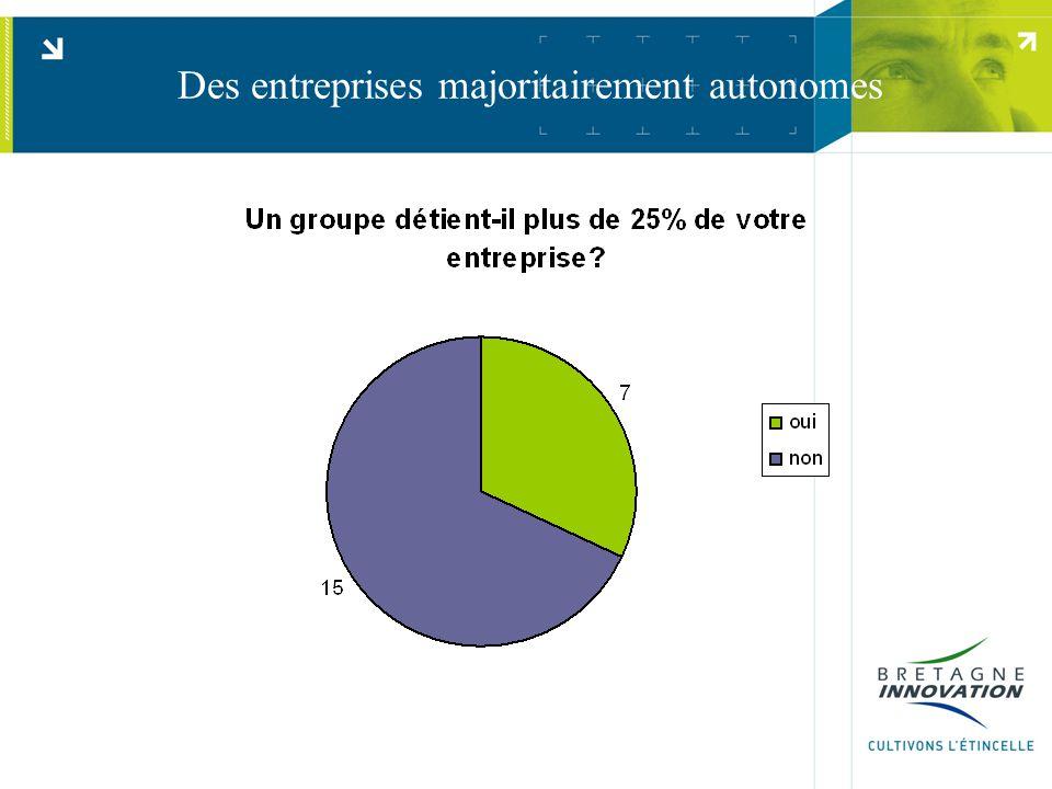 Des entreprises majoritairement autonomes