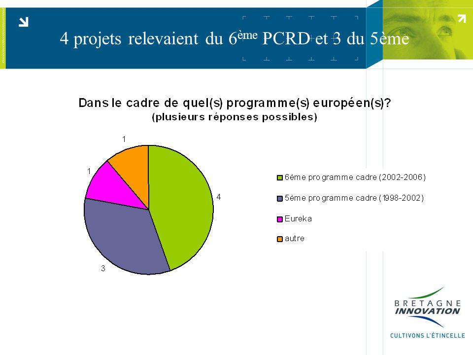 4 projets relevaient du 6 ème PCRD et 3 du 5ème