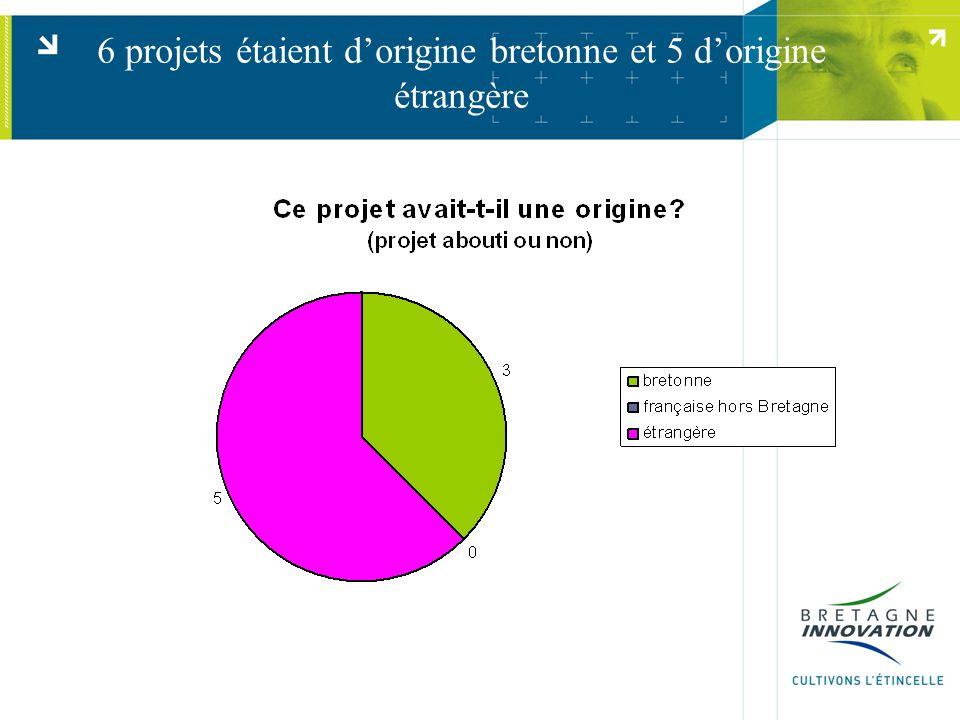 6 projets étaient d'origine bretonne et 5 d'origine étrangère