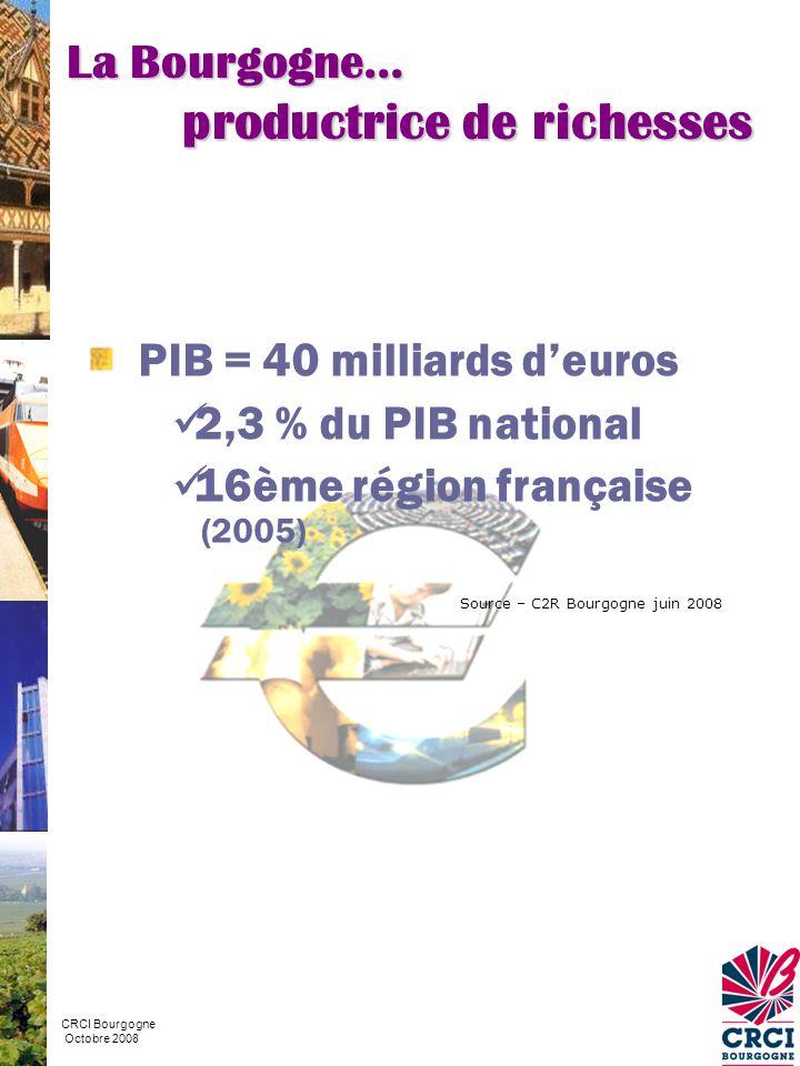 Répartition de l'emploi total (chiffres 2004) Part de l'emploi total en % Secteur FranceBourgogne Tertiaire Construction Industrie Agriculture 6,4 68,6 6,1 3,5 19,4 5,6 16,1 74,2 Source – Insee La Bourgogne… plus agricole et plus industrielle que la France CRCI Bourgogne Octobre 2008