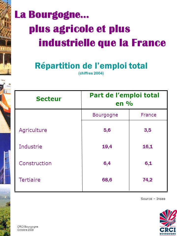 645 450 emplois :  2,6 % de l'emploi métropolitain Taux de chômage régional : 6,2% inférieur au niveau national : 7,2% - Côte d'Or : 5,8% - Nièvre : 6,6% - Saône et Loire : 6,3% - Yonne : 6,4% Source – DRTEFP – mars 2008 La Bourgogne… au travail CRCI Bourgogne Octobre 2008 Source – Insee – estimations d'emploi 2004