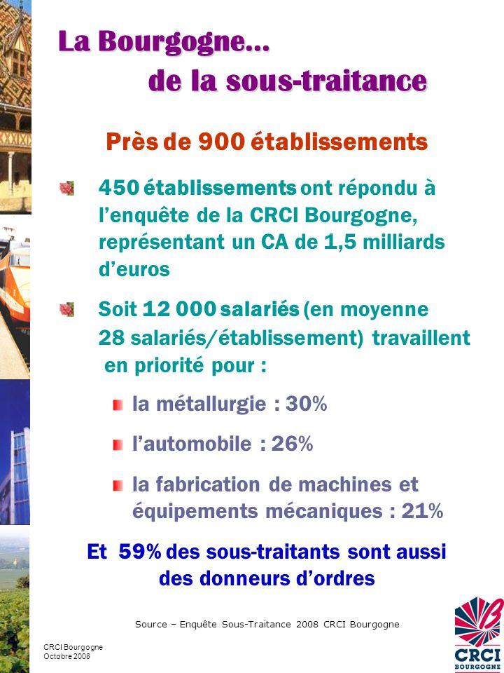 Près de 900 établissements 450 établissements ont répondu à l'enquête de la CRCI Bourgogne, représentant un CA de 1,5 milliards d'euros Soit 12 000 salariés (en moyenne 28 salariés/établissement) travaillent en priorité pour : la métallurgie : 30% l'automobile : 26% la fabrication de machines et équipements mécaniques : 21% Et 59% des sous-traitants sont aussi des donneurs d'ordres La Bourgogne… de la sous-traitance CRCI Bourgogne Octobre 2008 Source – Enquête Sous-Traitance 2008 CRCI Bourgogne