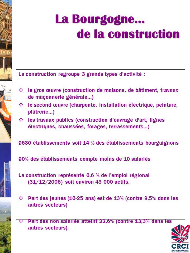 La Bourgogne… de la construction La construction regroupe 3 grands types d'activité :  le gros œuvre (construction de maisons, de bâtiment, travaux de maçonnerie générale…)  le second œuvre (charpente, installation électrique, peinture, plâtrerie…)  les travaux publics (construction d'ouvrage d'art, lignes électriques, chaussées, forages, terrassements…) 9530 établissements soit 14 % des établissements bourguignons 90% des établissements compte moins de 10 salariés La construction représente 6,6 % de l'emploi régional (31/12/2005) soit environ 43 000 actifs.