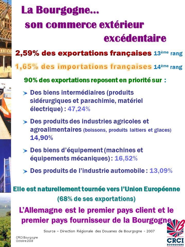 90% des exportations reposent en priorité sur : Des biens intermédiaires (produits sidérurgiques et parachimie, matériel électrique) : 47,24% Des produits des industries agricoles et agroalimentaires (boissons, produits laitiers et glaces ) 14,90% Des biens d'équipement (machines et équipements mécaniques) : 16,52% Des produits de l'industrie automobile : 13,09% Elle est naturellement tournée vers l'Union Européenne (68% de ses exportations) L'Allemagne est le premier pays client et le premier pays fournisseur de la Bourgogne Source – Direction Régionale des Douanes de Bourgogne - 2007 La Bourgogne… son commerce extérieur excédentaire CRCI Bourgogne Octobre 2008 13 ème rang 14 ème rang
