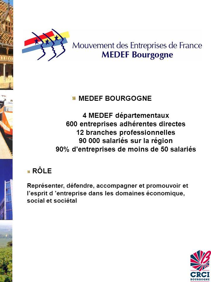 MEDEF BOURGOGNE 4 MEDEF départementaux 600 entreprises adhérentes directes 12 branches professionnelles 90 000 salariés sur la région 90% d entreprises de moins de 50 salariés RÔLE Représenter, défendre, accompagner et promouvoir et l'esprit d 'entreprise dans les domaines économique, social et sociétal