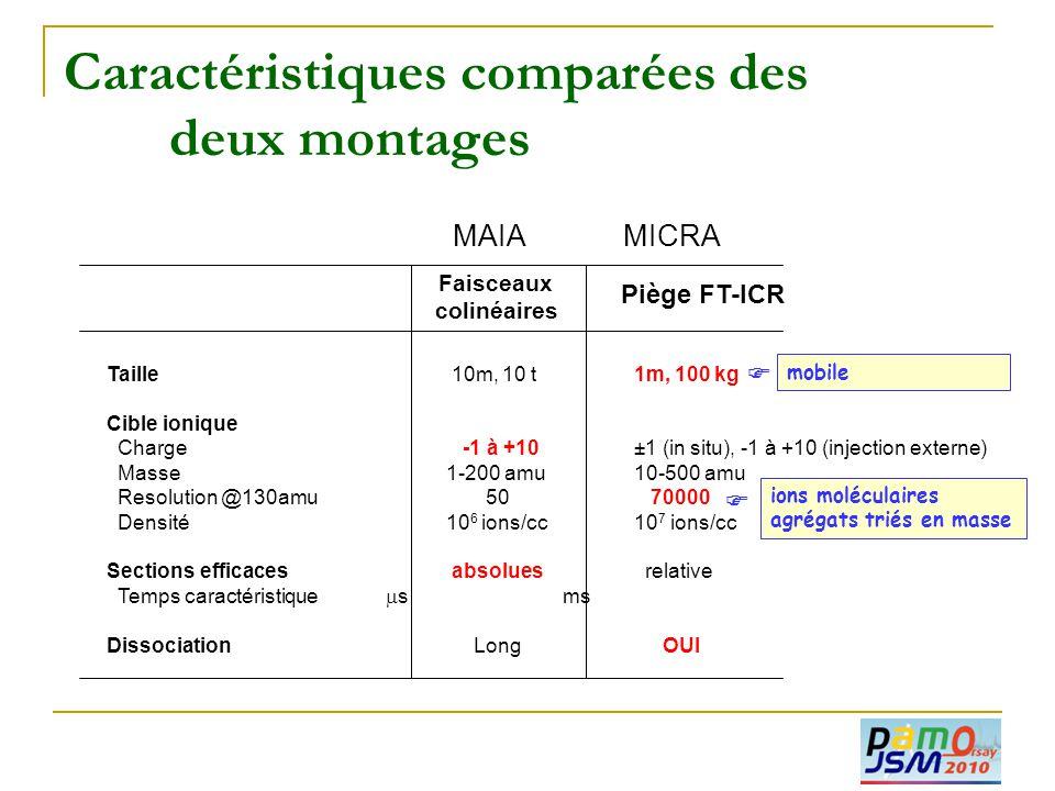Caractéristiques comparées des deux montages Taille 10m, 10 t1m, 100 kg Cible ionique Charge -1 à +10±1 (in situ), -1 à +10 (injection externe) Masse