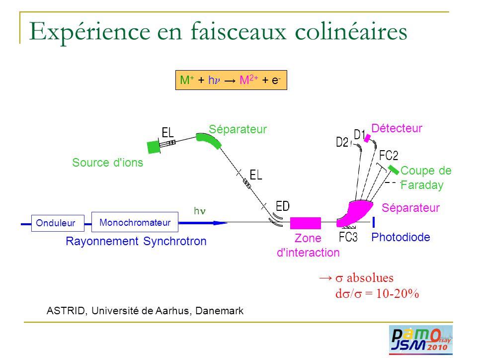 Expérience en faisceaux colinéaires Source d'ions Rayonnement Synchrotron Séparateur Zone d'interaction Détecteur Séparateur Coupe de Faraday hh M +