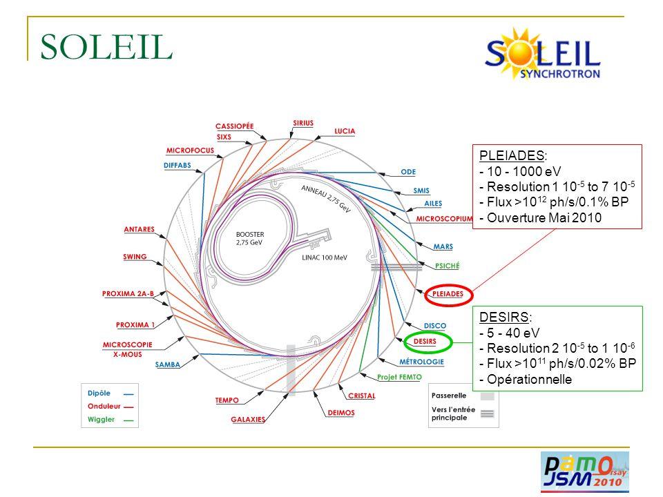 SOLEIL PLEIADES: - 10 - 1000 eV - Resolution 1 10 -5 to 7 10 -5 - Flux >10 12 ph/s/0.1% BP - Ouverture Mai 2010 DESIRS: - 5 - 40 eV - Resolution 2 10 -5 to 1 10 -6 - Flux >10 11 ph/s/0.02% BP - Opérationnelle