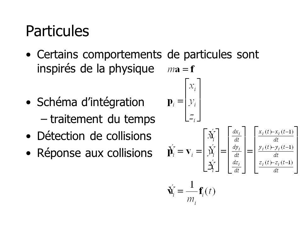 Particules - Liquides Zhang Xiao