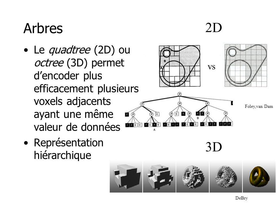 CSG (Constructive Solid Geometry) •L'objet est défini comme un arbre •Feuilles –objets simples (primitives) •Noeuds –opérations booléennes (régulières) •union, intersection, différence –matrice de transformation