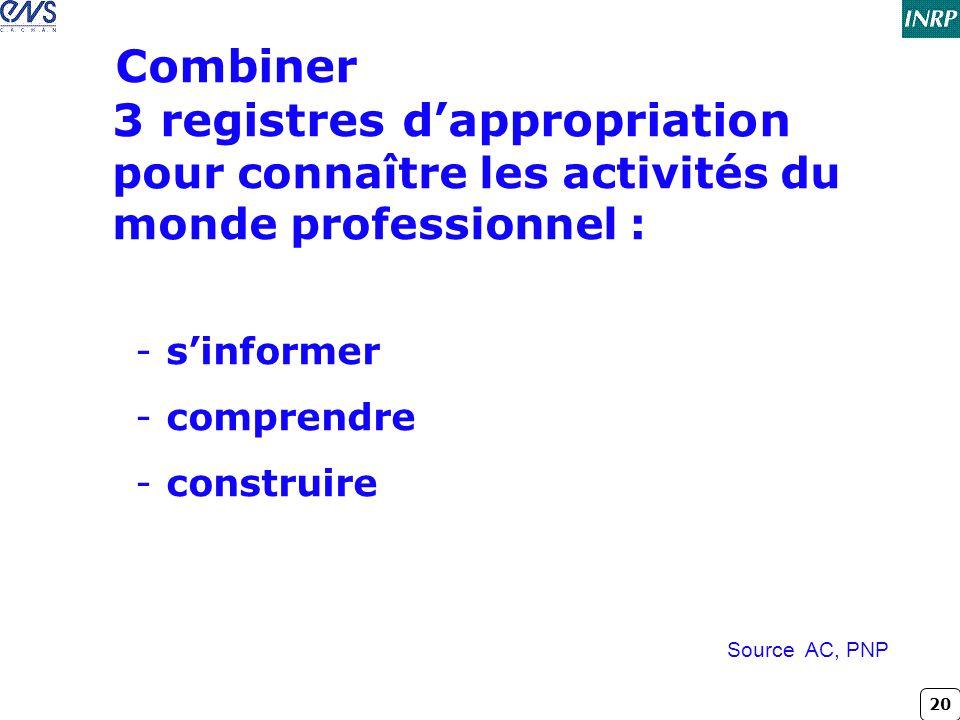 20 Combiner 3 registres d'appropriation pour connaître les activités du monde professionnel : -s'informer -comprendre -construire Source AC, PNP