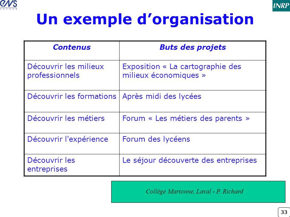 33 Un exemple d'organisation ContenusButs des projets Découvrir les milieux professionnels Exposition « La cartographie des milieux économiques » Déco