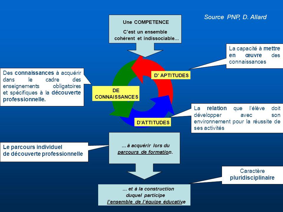 Des connaissances à acquérir dans le cadre des enseignements obligatoires et spécifiques à la découverte professionnelle. La capacité à mettre en œuvr