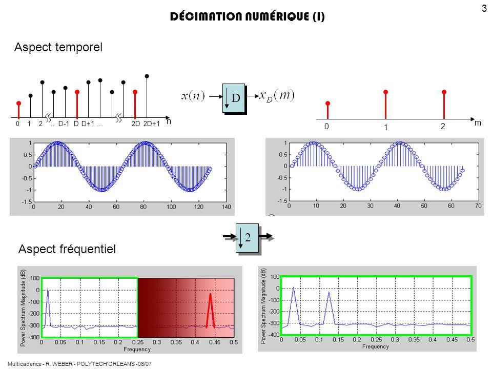 Multicadence - R. WEBER - POLYTECH'ORLEANS -06/07 3 012..D-1DD+1…2D2D+1 n D DÉCIMATION NUMÉRIQUE (I) m 1 02 Aspect temporel Aspect fréquentiel 2