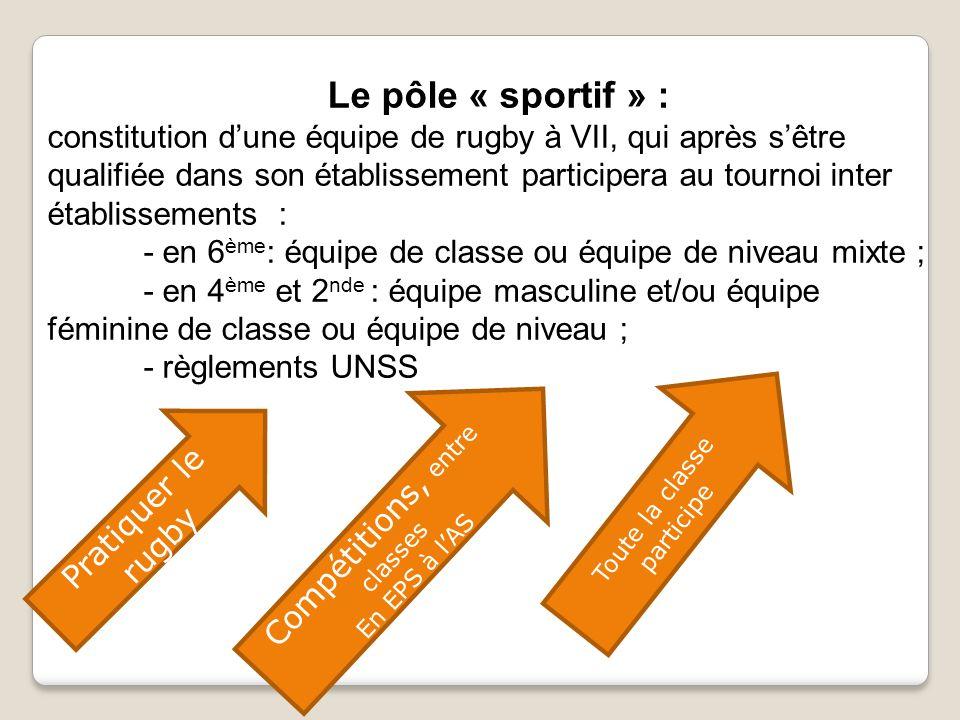 Le pôle « sportif » : constitution d'une équipe de rugby à VII, qui après s'être qualifiée dans son établissement participera au tournoi inter établissements : - en 6 ème : équipe de classe ou équipe de niveau mixte ; - en 4 ème et 2 nde : équipe masculine et/ou équipe féminine de classe ou équipe de niveau ; - règlements UNSS Pratiquer le rugby Toute la classe participe Compétitions, entre classes En EPS à l'AS