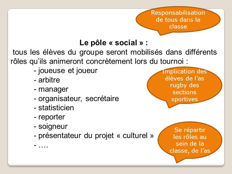 Le pôle « social » : tous les élèves du groupe seront mobilisés dans différents rôles qu'ils animeront concrètement lors du tournoi : - joueuse et joueur - arbitre - manager - organisateur, secrétaire - statisticien - reporter - soigneur - présentateur du projet « culturel » - ….