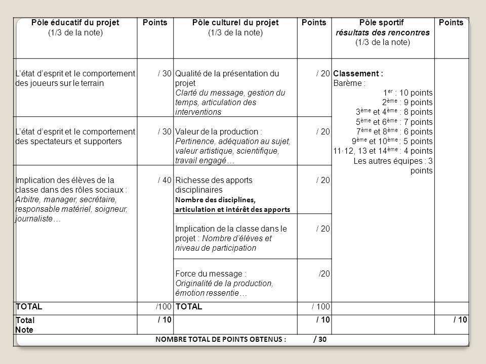 Pôle éducatif du projet (1/3 de la note) PointsPôle culturel du projet (1/3 de la note) PointsPôle sportif résultats des rencontres (1/3 de la note) Points L'état d'esprit et le comportement des joueurs sur le terrain / 30Qualité de la présentation du projet Clarté du message, gestion du temps, articulation des interventions / 20Classement : Barème : 1 er : 10 points 2 ème : 9 points 3 ème et 4 ème : 8 points 5 ème et 6 ème : 7 points 7 ème et 8 ème : 6 points 9 ème et 10 ème : 5 points 11, 12, 13 et 14 ème : 4 points Les autres équipes : 3 points L'état d'esprit et le comportement des spectateurs et supporters / 30Valeur de la production : Pertinence, adéquation au sujet, valeur artistique, scientifique, travail engagé… / 20 Implication des élèves de la classe dans des rôles sociaux : Arbitre, manager, secrétaire, responsable matériel, soigneur, journaliste… / 40Richesse des apports disciplinaires Nombre des disciplines, articulation et intérêt des apports / 20 Implication de la classe dans le projet : Nombre d'élèves et niveau de participation / 20 Force du message : Originalité de la production, émotion ressentie… /20 TOTAL/100TOTAL/ 100 Total Note / 10 NOMBRE TOTAL DE POINTS OBTENUS : / 30