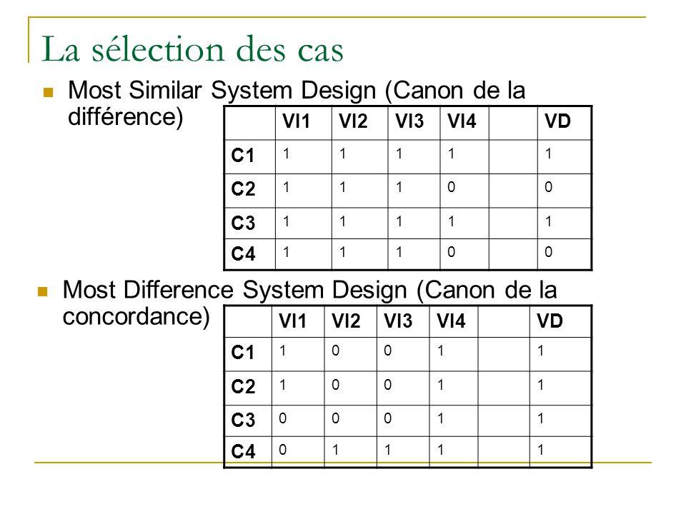 La sélection des cas  Most Similar System Design (Canon de la différence) VI1VI2VI3VI4VD C1 11111 C2 11100 C3 11111 C4 11100 VI1VI2VI3VI4VD C1 10011 C2 10011 C3 00011 C4 01111  Most Difference System Design (Canon de la concordance)