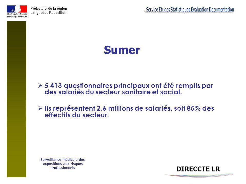 Préfecture de la région Languedoc-Roussillon Sumer (quelques indicateurs)  Au moins une contrainte physique intense* :  44% des salariés du secteur ressentent au moins une contrainte physique intense (soit 7 points de plus que la moyenne tous secteurs confondus).