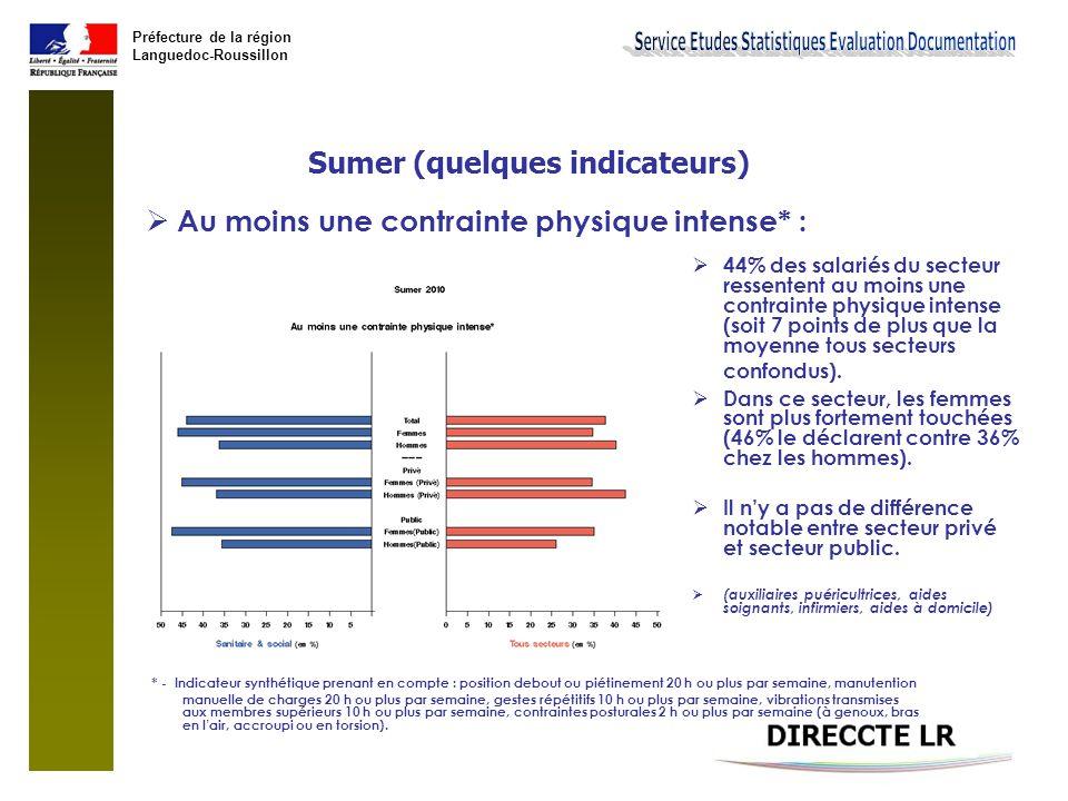 Préfecture de la région Languedoc-Roussillon Sumer (quelques indicateurs)  Manutentions manuelle de charges 10h ou plus par semaine :  Pas de différence notable entre secteur sanitaire et social et l'ensemble des secteurs d'activité (12,3% contre 10,1%).