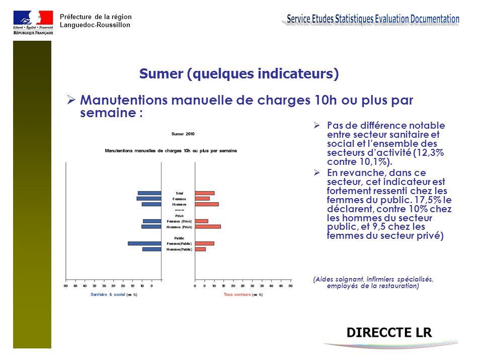 Préfecture de la région Languedoc-Roussillon Sumer (quelques indicateurs)  Manutentions manuelle de charges 10h ou plus par semaine :  Pas de différ