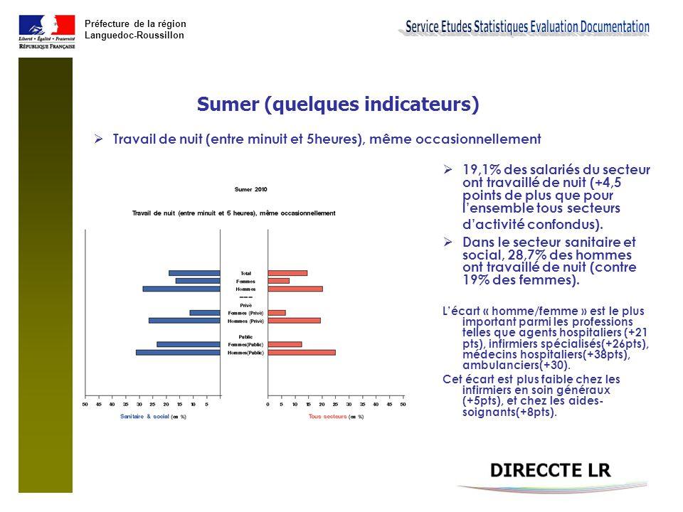 Préfecture de la région Languedoc-Roussillon Sumer (quelques indicateurs)  Plus de 40h travaillées la semaine précédente:  13% des salariés du secteur ont travaillé plus de 40h la semaine précédente (soit 4 points de moins que la moyenne tous secteurs d'activité confondus).
