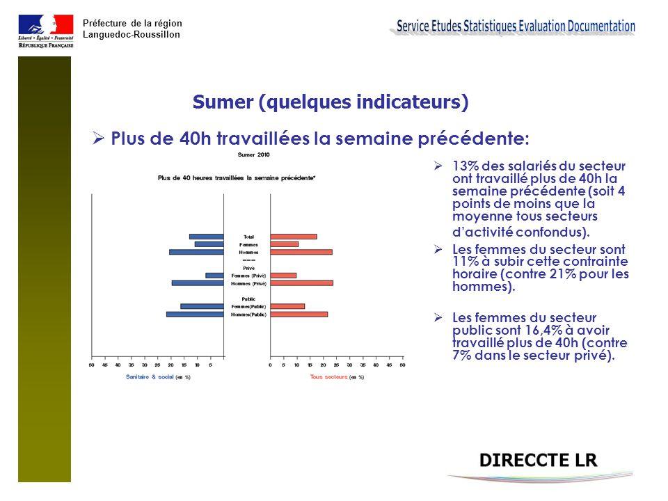 Préfecture de la région Languedoc-Roussillon Sumer (quelques indicateurs)  Ne pas disposer d'au moins 48h consécutives de repos au cours d'une semaine :  19% des salariés du secteur ne dispose pas de 48h consécutives de repos au cours d'une semaine.(15% tous secteurs confondus)  Les femmes du secteur sanitaire et social et dans le public sont 22% à subir cette contrainte horaire (contre 12% pour les femmes du secteur public tous secteurs d'activité confondus).