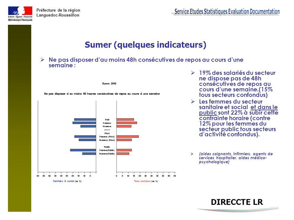 Préfecture de la région Languedoc-Roussillon Sumer (quelques indicateurs)  Influence de la structure des emplois sur les résultats Structure des emplois selon la profession et catégorie socioprofessionnelle et le sexe (en %) HommesFemmes Infirmiers en soins généraux, salariés 510,5 Aides-soignants (de la fonction publique ou du secteur privé) 5,914,6 Aides à domicile, aides ménagères, travailleuses familiales 1,812,9 Agents de service hospitaliers (de la fonction publique ou du secteur privé) 1111,5 Personnels administratifs de catégorie A des collectivités locales et hôpitaux publics (hors Enseignement, Patrimoine) 6,12,7 Médecins hospitaliers sans activité libérale 2,30,7 source : sumer  Les professions les plus sensibles aux différentes contraintes (physiques ou horaires) sont souvent celles où la population féminine est surreprésentée (infirmier, aides-soignants, aides à domiciles, etc.).