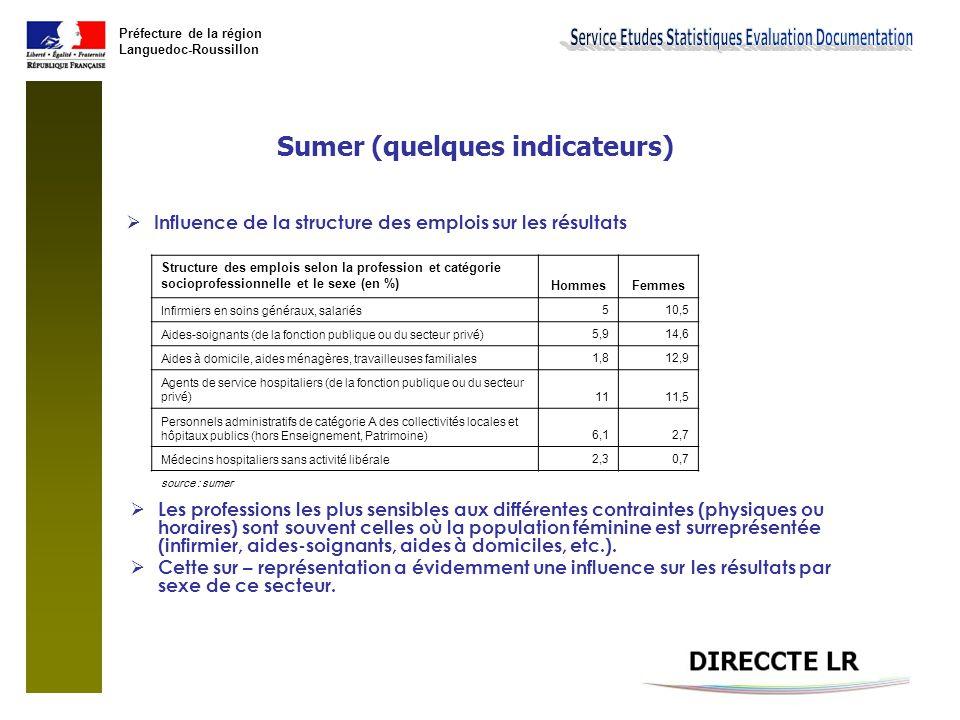 Préfecture de la région Languedoc-Roussillon Sumer (quelques indicateurs)  Influence de la structure des emplois sur les résultats Structure des empl