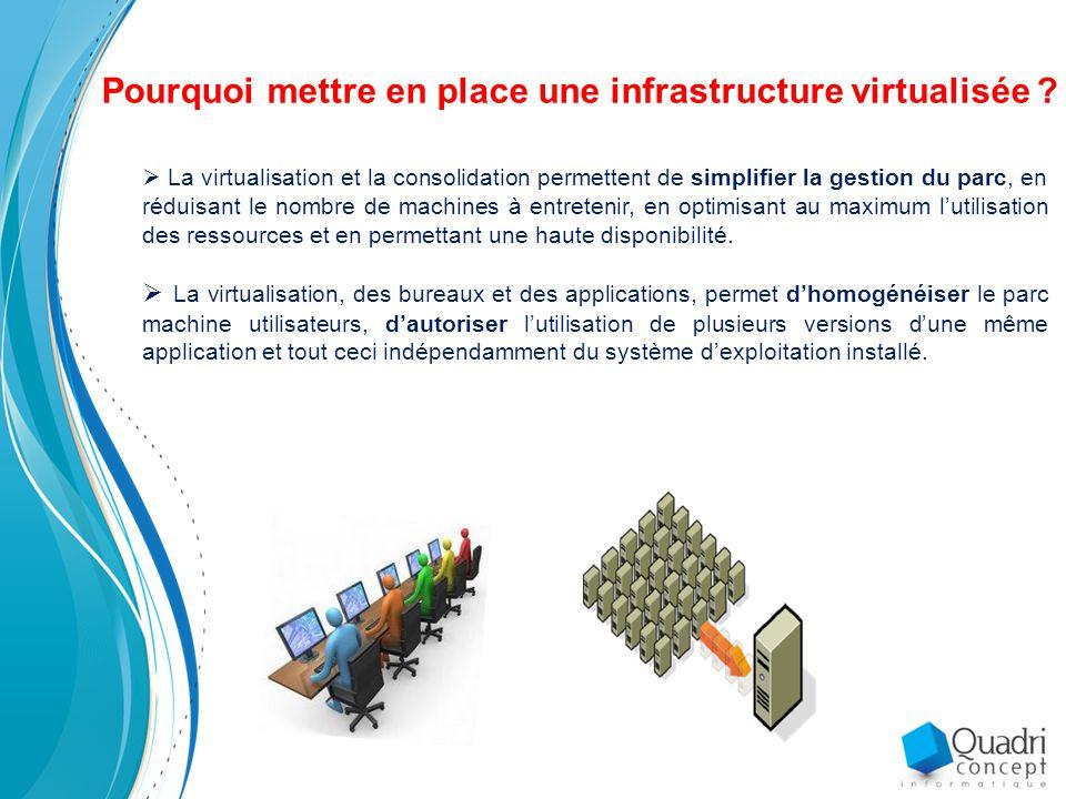 Pourquoi mettre en place une infrastructure virtualisée .