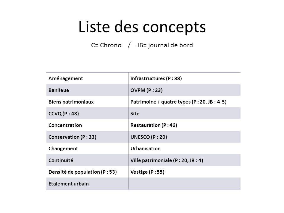 Liste des concepts C= Chrono / JB= journal de bord Aménagement Infrastructures (P : 38) Banlieue OVPM (P : 23) Biens patrimoniaux Patrimoine + quatre