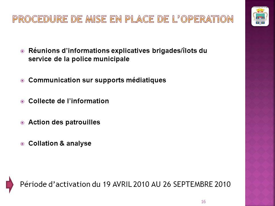  Réunions d'informations explicatives brigades/îlots du service de la police municipale  Communication sur supports médiatiques  Collecte de l'info