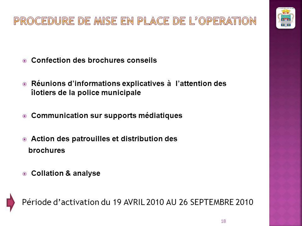  Confection des brochures conseils  Réunions d'informations explicatives à l'attention des îlotiers de la police municipale  Communication sur supp