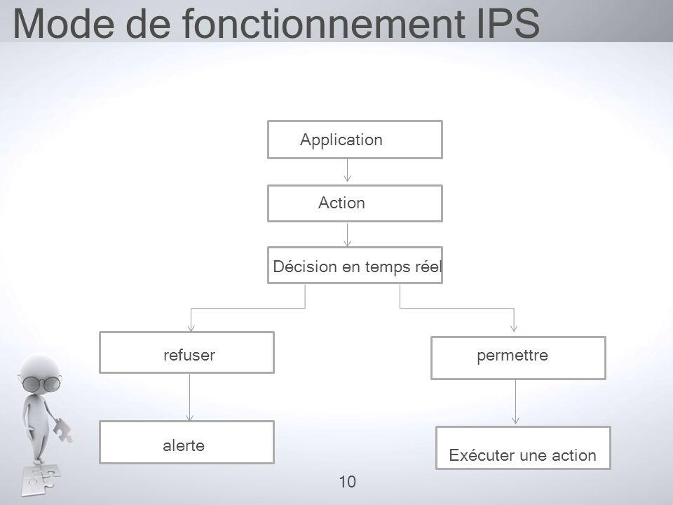 Mode de fonctionnement IPS Application Action Décision en temps réel refuserpermettre alerte Exécuter une action 10