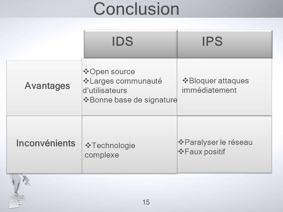 Conclusion IDSIPS Avantages Inconvénients  Bloquer attaques immédiatement  Paralyser le réseau  Faux positif  Open source  Larges communauté d'ut
