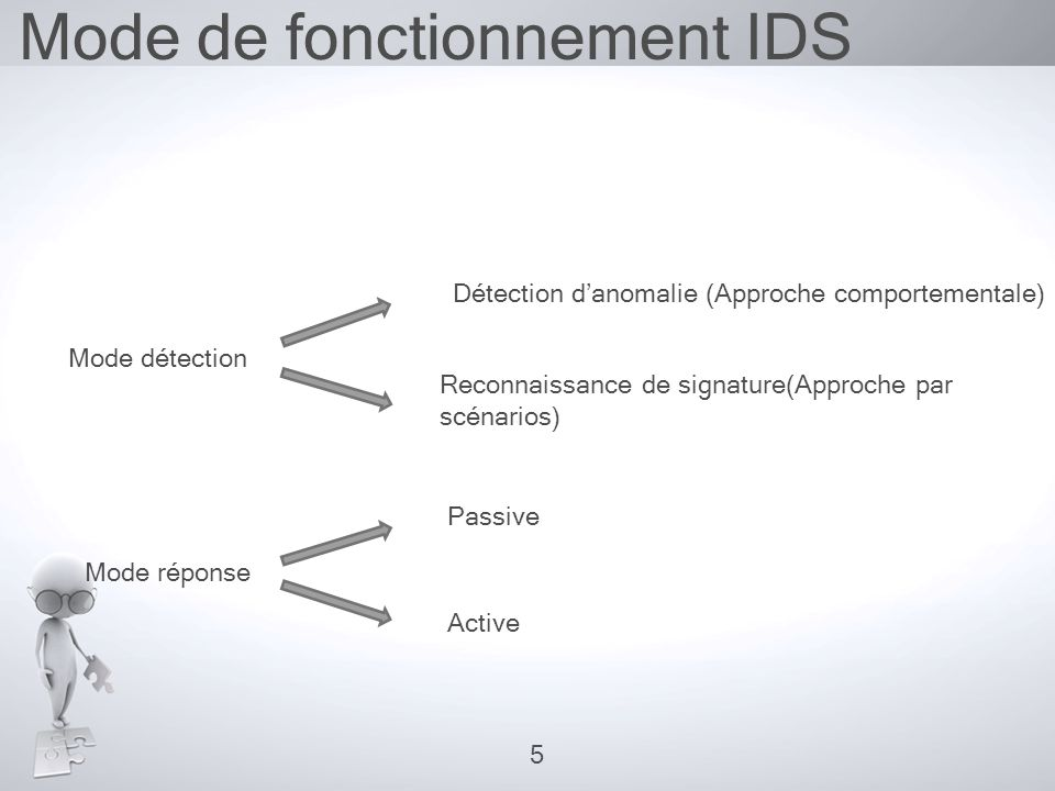 Mode de fonctionnement IDS Approche comportementale Approche par scénarios Avantages Inconvénients  Efficacité : algorithme de « pattern matching »  Fiabilité:déterministe et exacte  Eviter les faux-positifs  Consommation de mémoire et de temps processeur si le nombre de signatures est important  Faux -négatifs  Capacité de détecter des nouvelles attaques  habitudes des utilisateurs apprises automatiquement  Risque d'attaque lors de la construction des profils  Faux-positifs 6