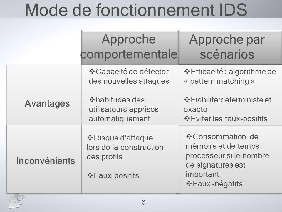 Mode de fonctionnement IDS Approche comportementale Approche par scénarios Avantages Inconvénients  Efficacité : algorithme de « pattern matching » 