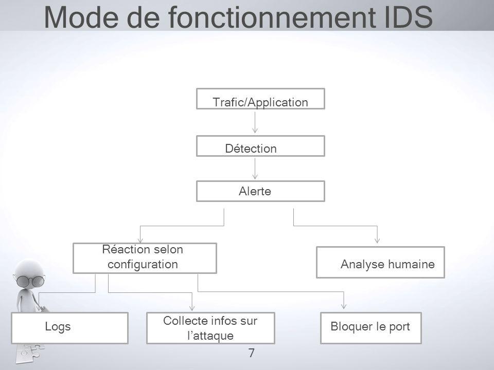 Mode de fonctionnement IDS Trafic/Application Détection Alerte Réaction selon configuration Analyse humaine LogsBloquer le port Collecte infos sur l'a