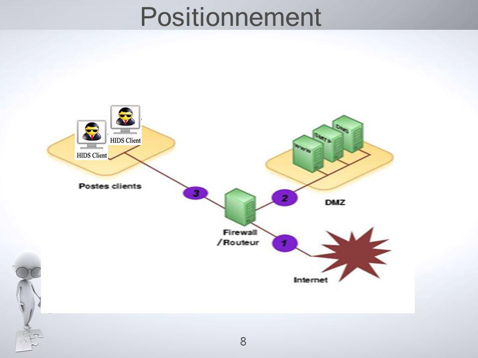 Système de Prévention d'Intrusion(IPS) blocage détection +  IPS = IDS actif 9