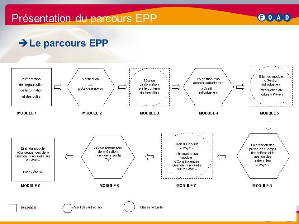 /90 Formation tuteurs relais EPP 33 Présentation du parcours EPP  Le parcours EPP