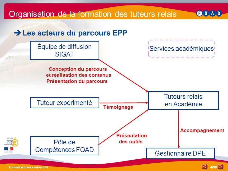/90 Formation tuteurs relais EPP 4 Organisation de la formation des tuteurs relais  Les acteurs du parcours EPP Équipe de diffusion SIGAT Conception