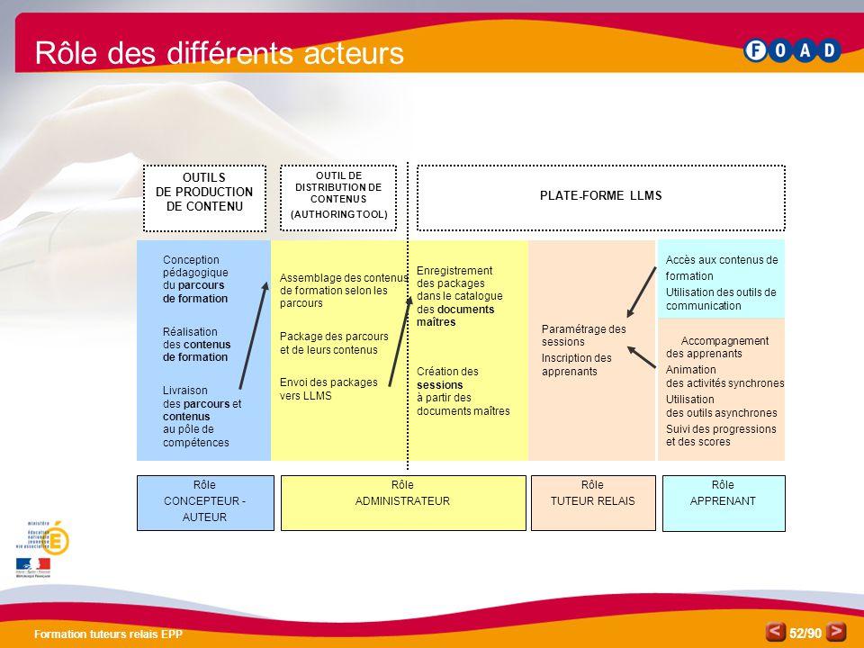 /90 Formation tuteurs relais EPP 52 Rôle des différents acteurs Paramétrage des sessions Inscription des apprenants Rôle TUTEUR RELAIS OUTILS DE PRODU