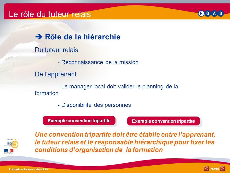/90 Formation tuteurs relais EPP 76 Le rôle du tuteur relais  Rôle de la hiérarchie Du tuteur relais - Reconnaissance de la mission De l'apprenant -