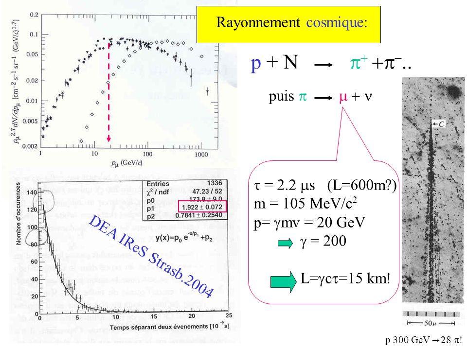 p + N    .. puis  DEA IReS Strasb.2004  = 2.2  s (L=600m?) m = 105 MeV/c 2 p=  mv = 20 GeV  = 200 L=  c  =15 km! Rayonnement c