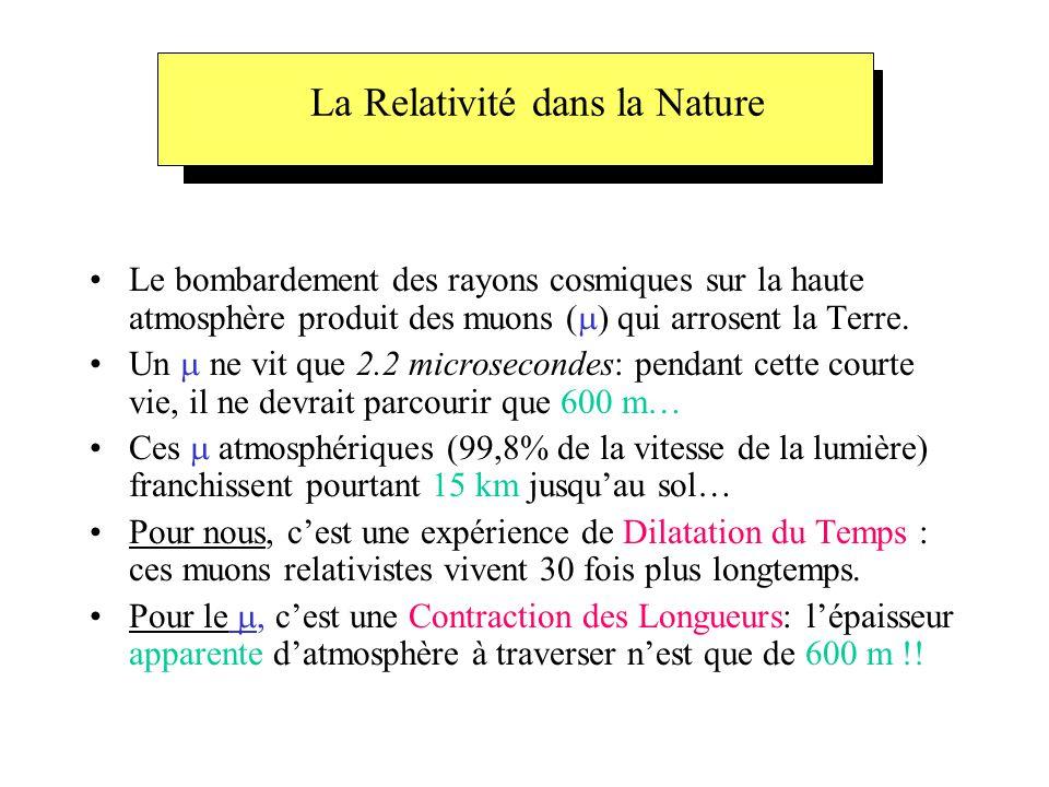 La Relativité dans la Nature •Le bombardement des rayons cosmiques sur la haute atmosphère produit des muons (  ) qui arrosent la Terre. •Un  ne vit